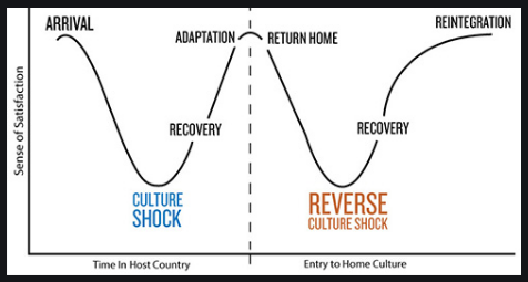 reverse culture shock chart showing culture shock timeline versus reverse culture shock timeline
