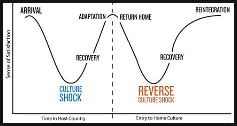 reverse culture shock chart showing culture shock timeline versus reverse culture shock timeline